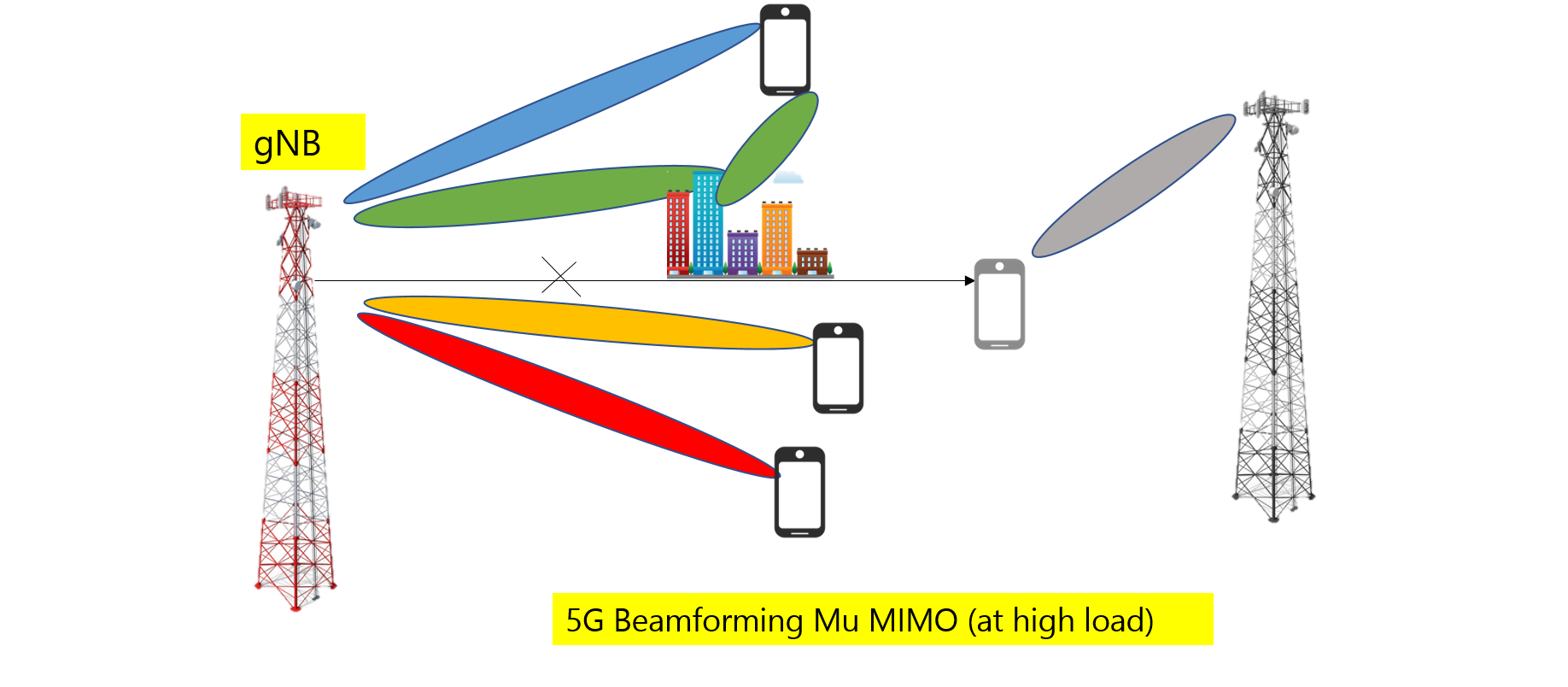 Active antenna 5G | 5G nr massive mimo | UX | Rantcell